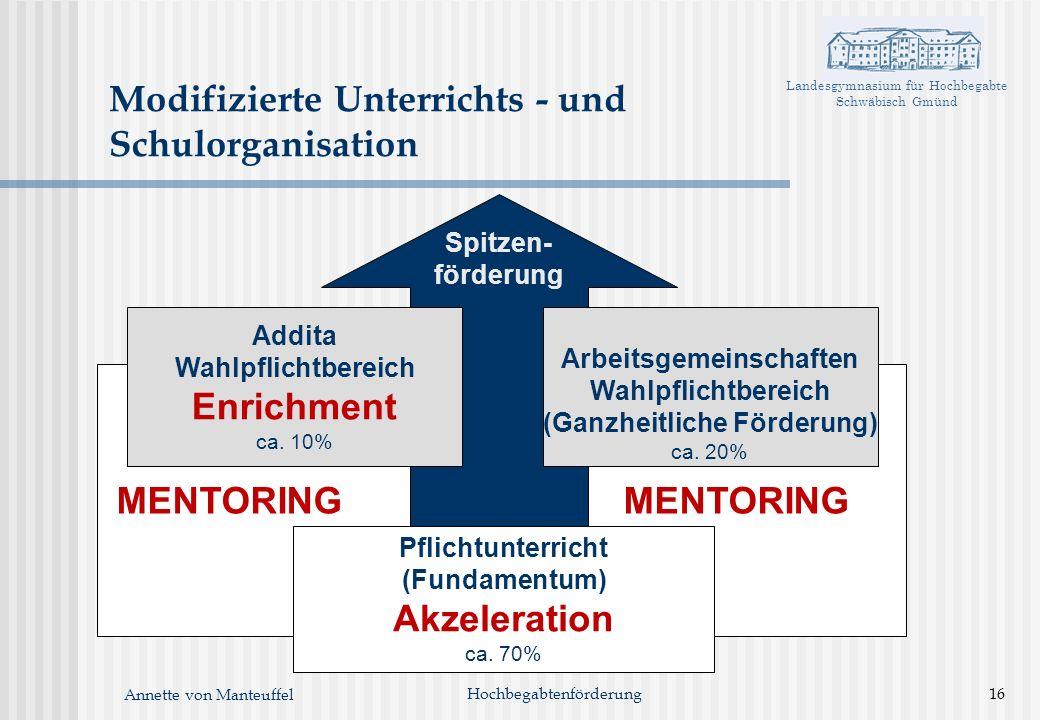 Landesgymnasium für Hochbegabte Schwäbisch Gmünd Annette von Manteuffel Hochbegabtenförderung16 Modifizierte Unterrichts - und Schulorganisation MENTO
