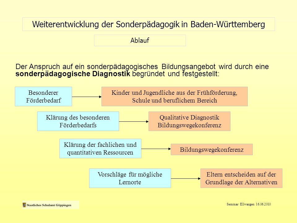 Seminar Ellwangen 16.06.2010 Weiterentwicklung der Sonderpädagogik in Baden-Württemberg Ablauf Der Anspruch auf ein sonderpädagogisches Bildungsangebo