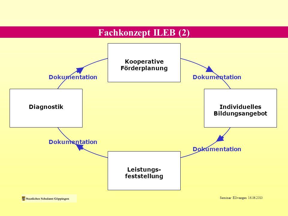 Seminar Ellwangen 16.06.2010 Bildungspolitische Einlösung ILEB ist ein verbindlicher Auftrag und Grundlage der Sonderpädagogik (in Baden- Württemberg).