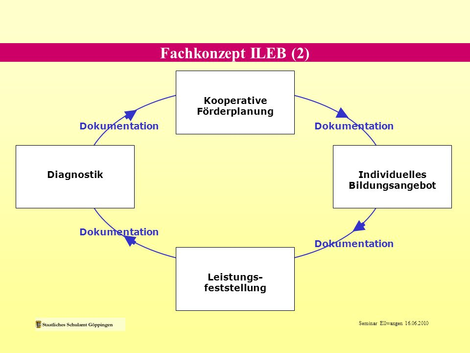 Seminar Ellwangen 16.06.2010 Dokumentation Diagnostik Kooperative Förderplanung Individuelles Bildungsangebot Leistungs- feststellung Dokumentation Fa