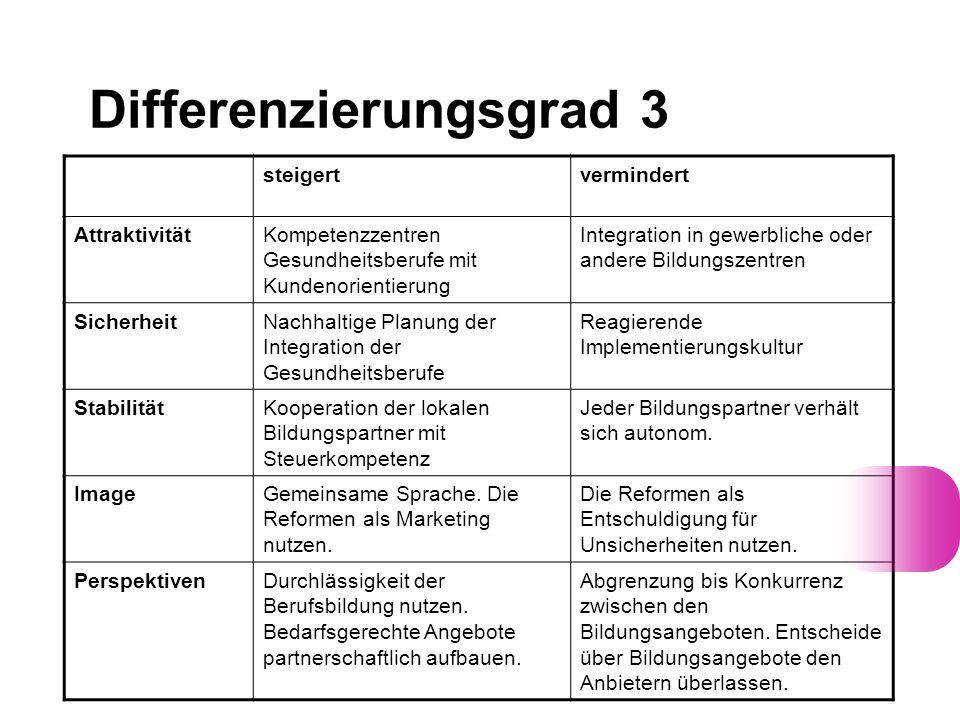 Differenzierungsgrad 3 steigertvermindert AttraktivitätKompetenzzentren Gesundheitsberufe mit Kundenorientierung Integration in gewerbliche oder ander