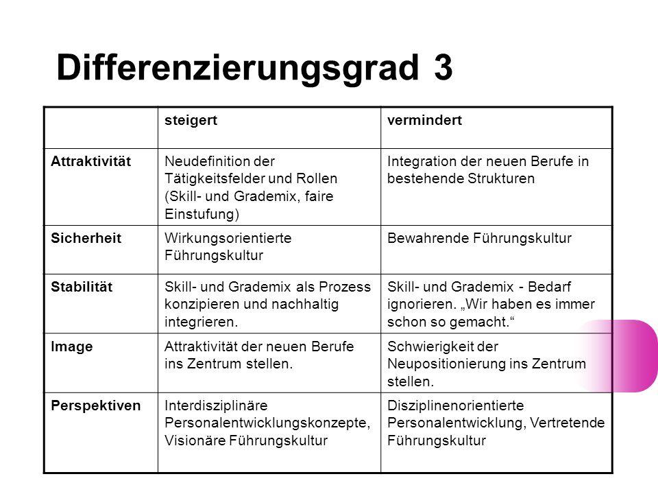 Differenzierungsgrad 3 steigertvermindert AttraktivitätNeudefinition der Tätigkeitsfelder und Rollen (Skill- und Grademix, faire Einstufung) Integrati