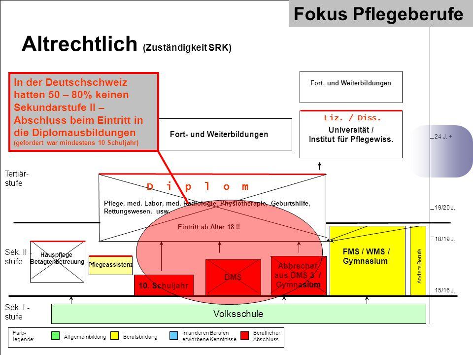 Volksschule Sek. I - stufe FMS / WMS / Gymnasium Pflegeassistenz Sek. II - stufe Tertiär- stufe Fort- und Weiterbildungen 15/16 J. 18/19 J. 24 J. + Un
