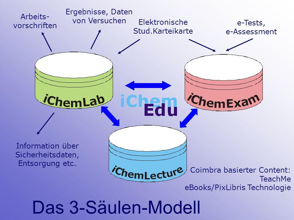 Das 3-Säulen-Modell Arbeits- vorschriften Ergebnisse, Daten von Versuchen Information über Sicherheitsdaten, Entsorgung etc.