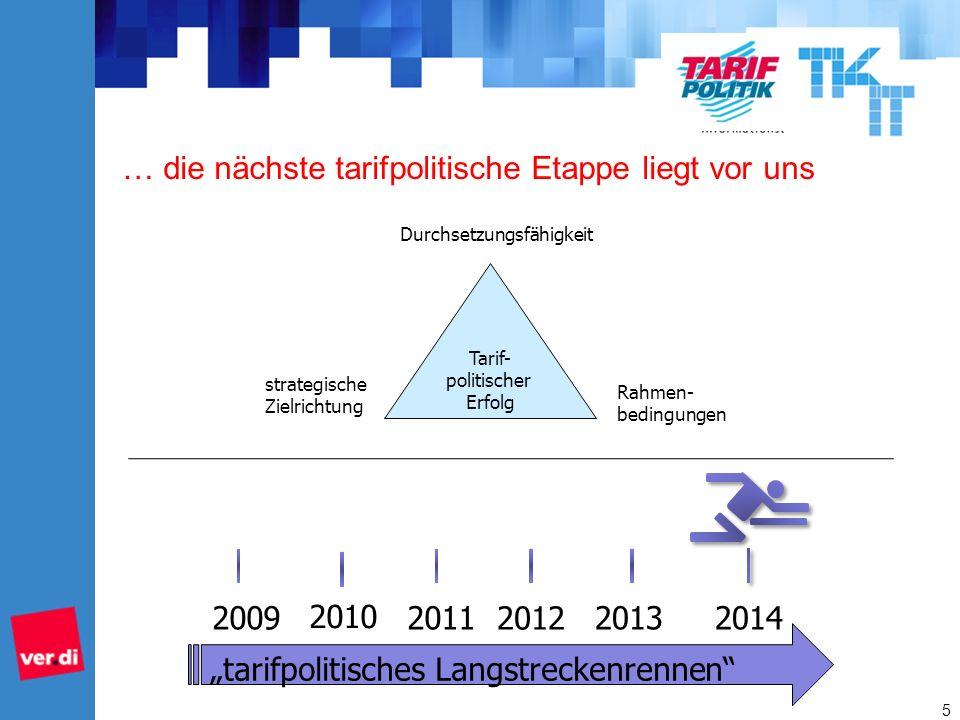 … die nächste tarifpolitische Etappe liegt vor uns 5 tarifpolitisches Langstreckenrennen 200920112013 Tarif- politischer Erfolg Rahmen- bedingungen strategische Zielrichtung Durchsetzungsfähigkeit 2014 2010 2012