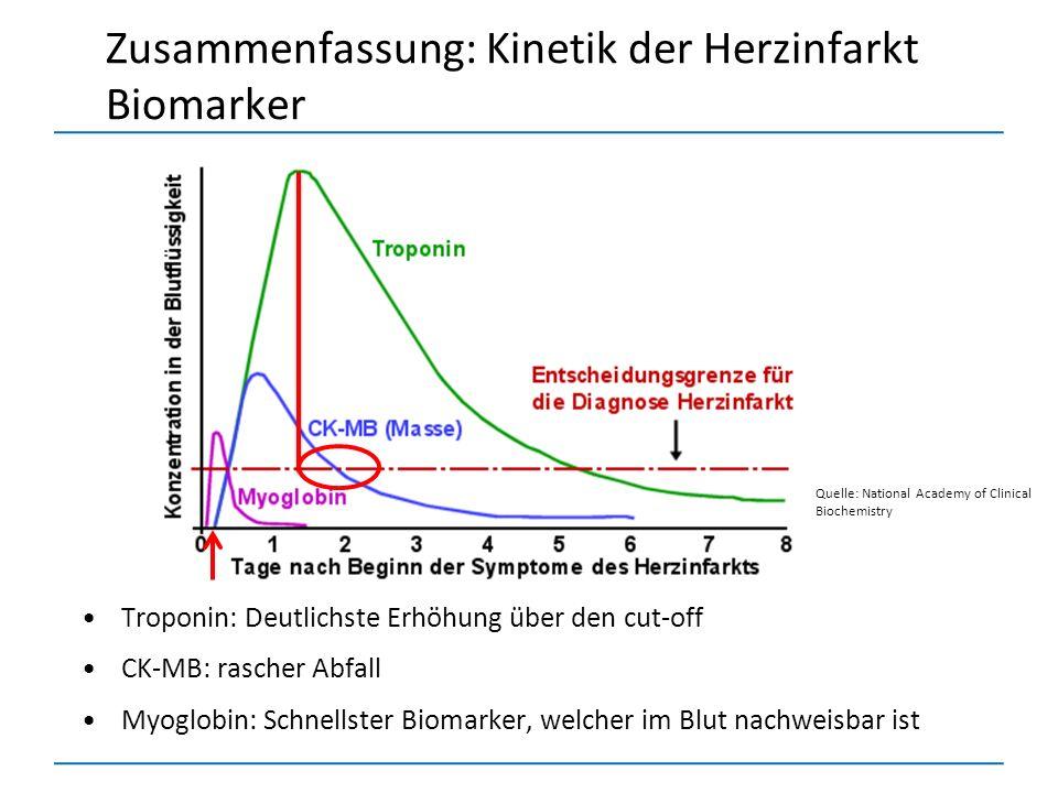 Zusammenfassung: Kinetik der Herzinfarkt Biomarker Quelle: National Academy of Clinical Biochemistry Troponin: Deutlichste Erhöhung über den cut-off C