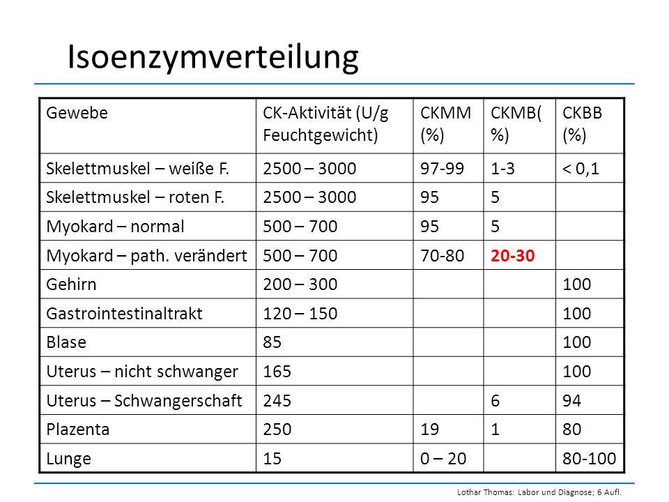 Isoenzymverteilung GewebeCK-Aktivität (U/g Feuchtgewicht) CKMM (%) CKMB( %) CKBB (%) Skelettmuskel – weiße F.2500 – 300097-991-3< 0,1 Skelettmuskel –