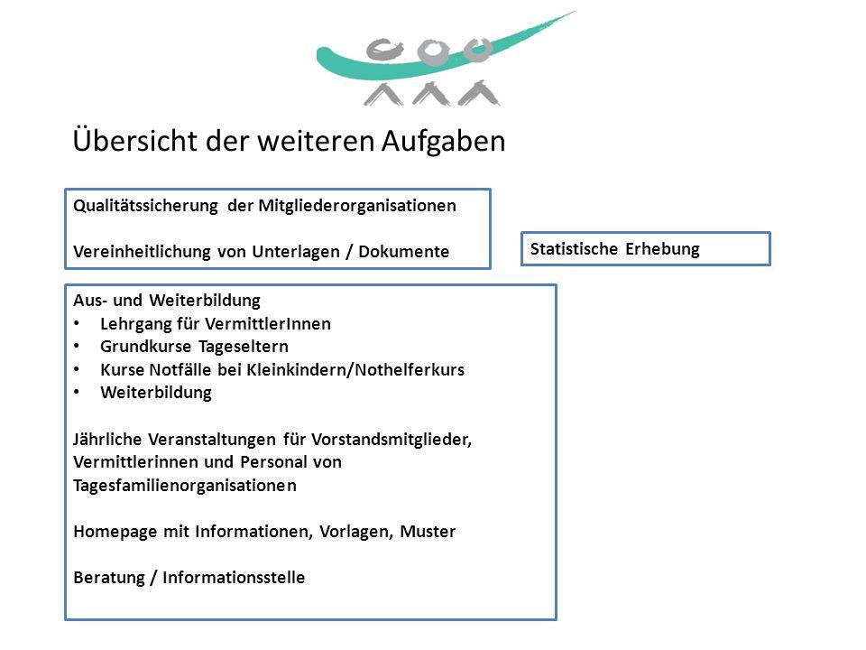 Übersicht der weiteren Aufgaben Statistische Erhebung Qualitätssicherung der Mitgliederorganisationen Vereinheitlichung von Unterlagen / Dokumente Aus