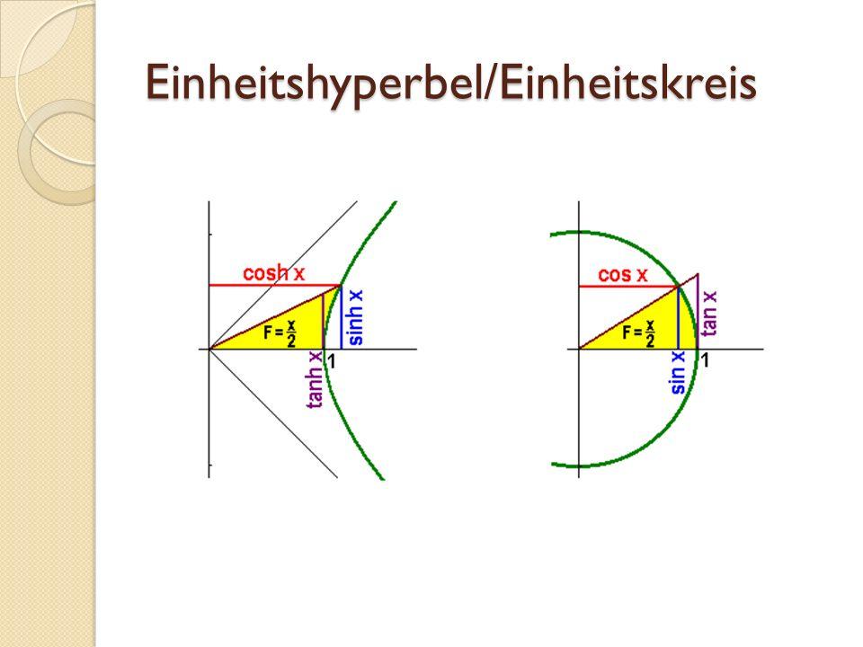 Einheitshyperbel/Einheitskreis