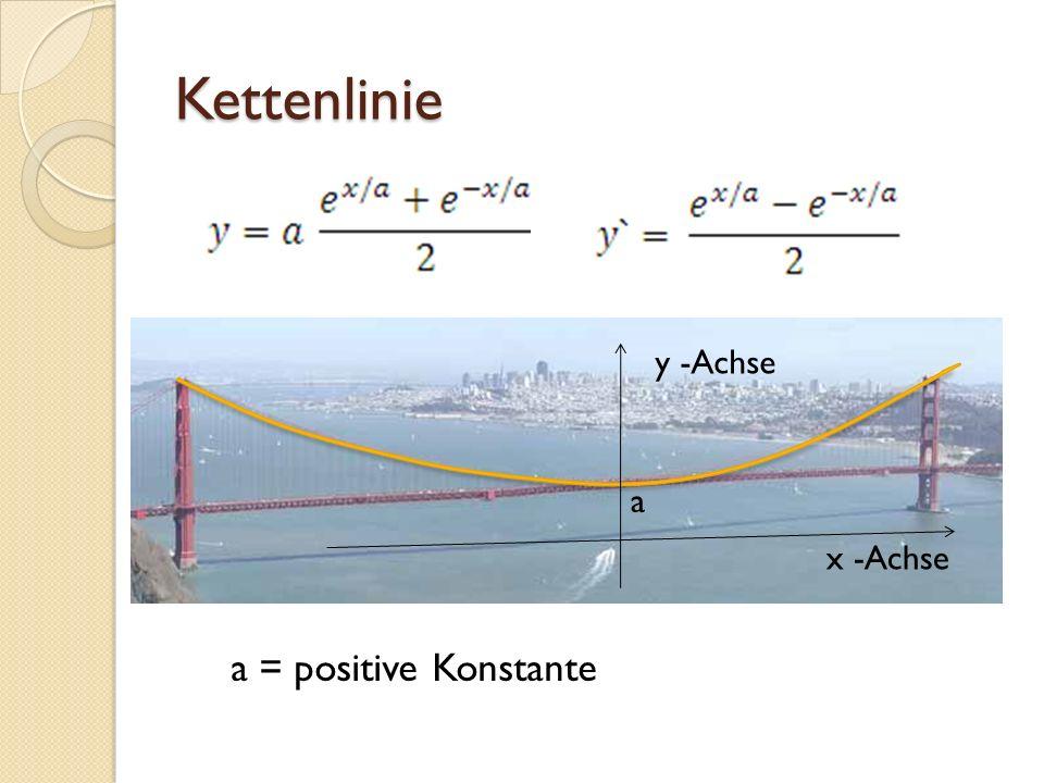 Hyperbelfunktionen Kosinus Hyperbolicus (cosh) Sinus Hyperbolicus (sinh) Tangens Hyperbolicus (tanh) Cotangens Hyperbolicus (coth) Sekans Hyperbolicus (sech) Kosekans Hyperbolicus (csch)