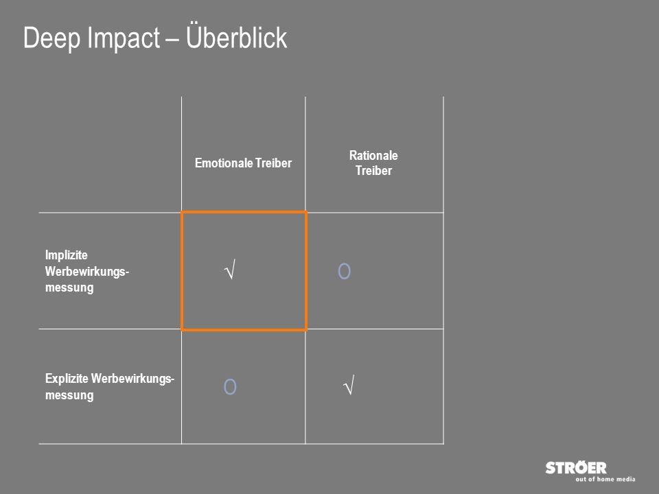 Deep Impact Definition der implizit gemessenen KPIs 7 >Durch die Abfrage der spontanen Brand Awareness (Markenbe- kanntheit) soll ein wesentlicher Indikator abgebildet werden, der die Wirkung einer Werbemaß- nahme darstellt Spontaneous Brand Awareness >Um das Ranking der Marken im Konkurrenzumfeld sauber abzubilden, werden alle Marken im Paarvergleich gegeneinander getestet abgefragt Competitive Brand Preference