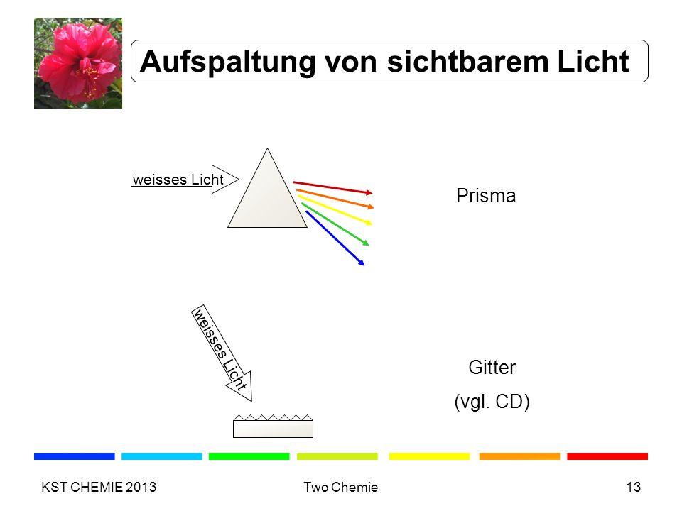 weisses Licht Prisma weisses Licht Gitter (vgl. CD) Aufspaltung von sichtbarem Licht KST CHEMIE 2013Two Chemie13