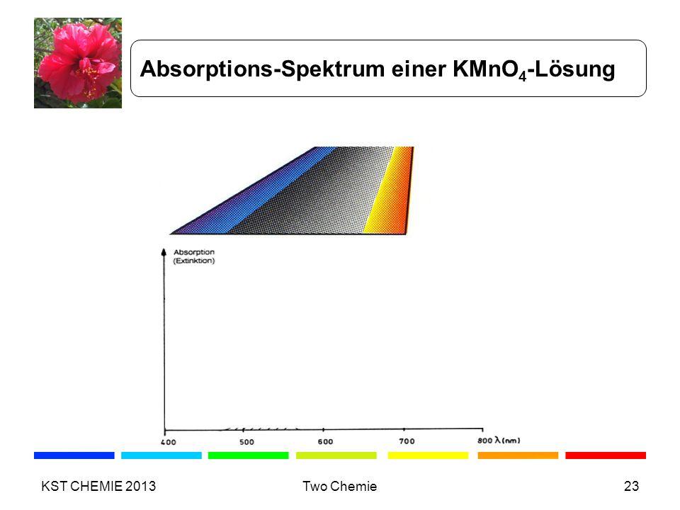 Absorptions-Spektrum einer KMnO 4 -Lösung KST CHEMIE 2013Two Chemie23