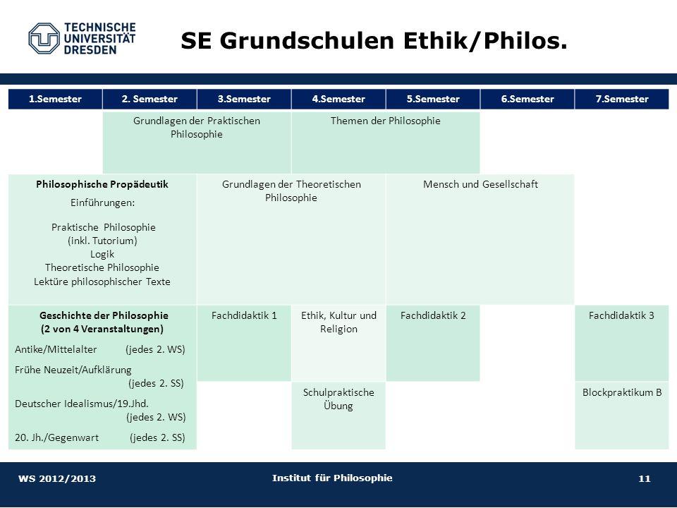 11 Institut für Philosophie SE Grundschulen Ethik/Philos. 1.Semester2. Semester3.Semester4.Semester5.Semester6.Semester7.Semester Grundlagen der Prakt