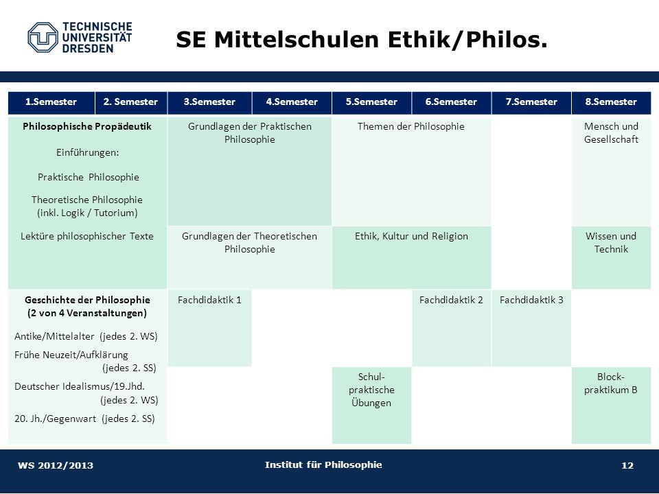 12 Institut für Philosophie SE Mittelschulen Ethik/Philos. 1.Semester2. Semester3.Semester4.Semester5.Semester6.Semester7.Semester8.Semester Philosoph