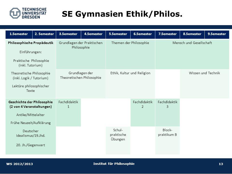 13 Institut für Philosophie SE Gymnasien Ethik/Philos. 1.Semester2. Semester3.Semester4.Semester5.Semester6.Semester7.Semester8.Semester9.Semester Phi