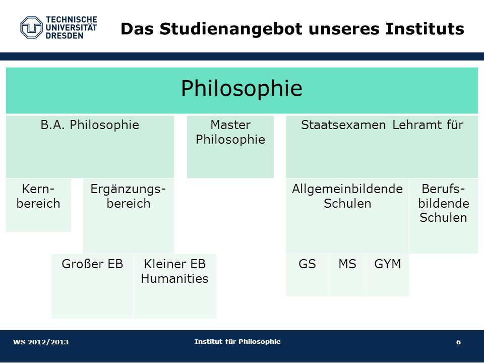 6 Das Studienangebot unseres Instituts WS 2012/2013 Institut für Philosophie Philosophie B.A. PhilosophieMaster Philosophie Staatsexamen Lehramt für K