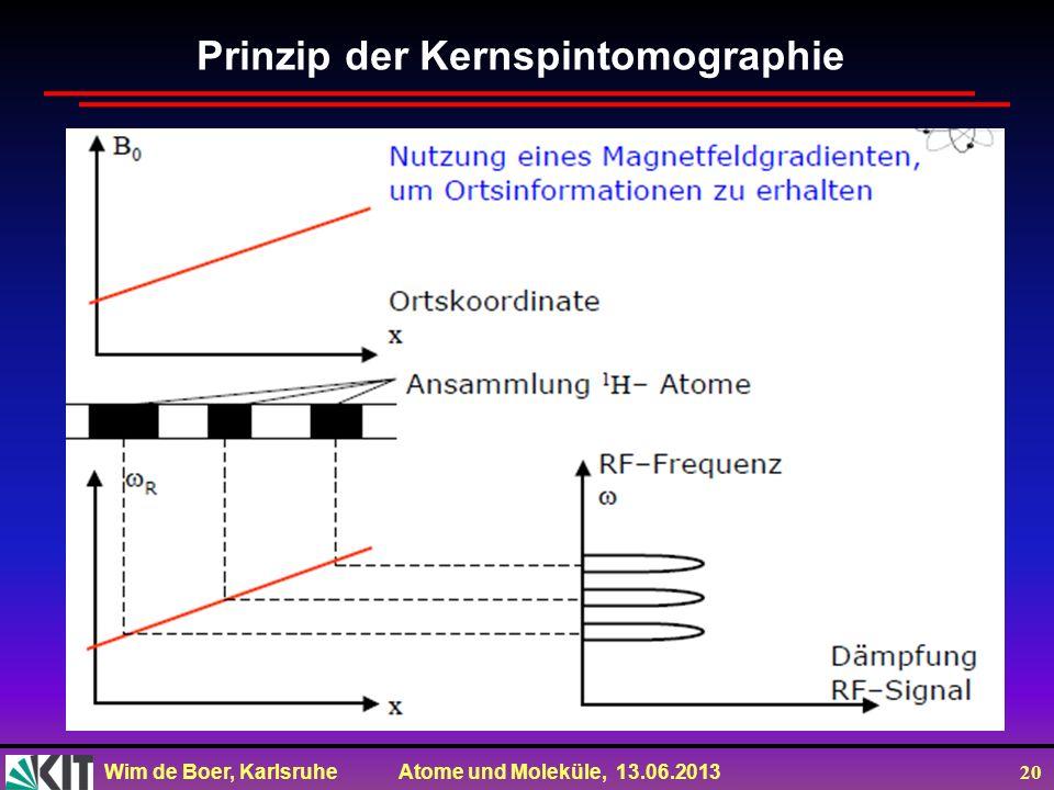 Wim de Boer, Karlsruhe Atome und Moleküle, 13.06.2013 20 Prinzip der Kernspintomographie