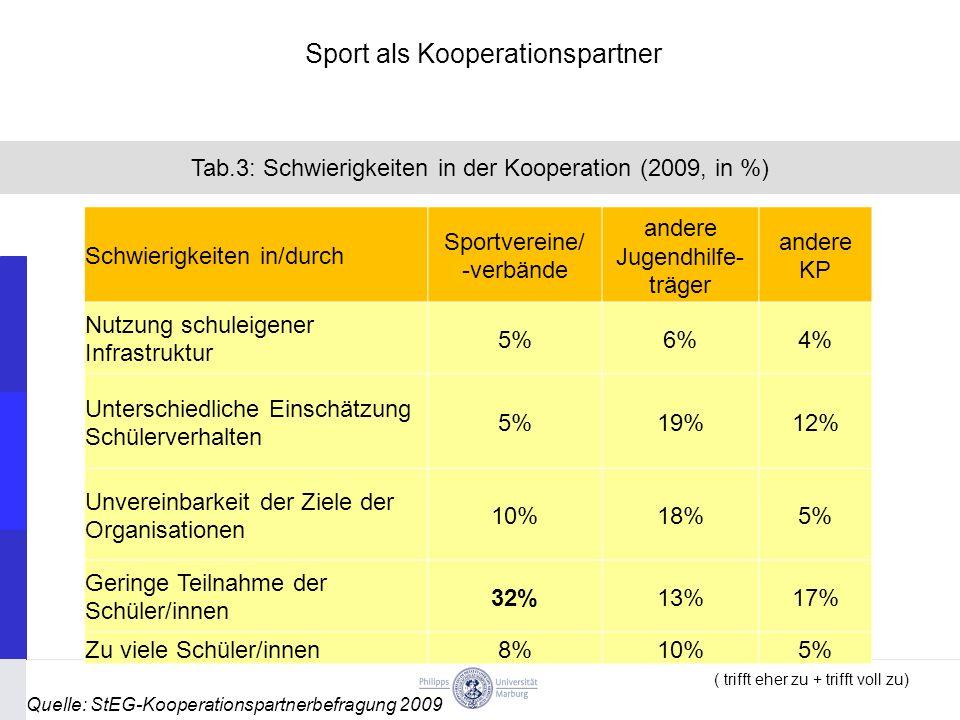 Quelle: StEG-Kooperationspartnerbefragung 2009 Tab.3: Schwierigkeiten in der Kooperation (2009, in %) Schwierigkeiten in/durch Sportvereine/ -verbände andere Jugendhilfe- träger andere KP Nutzung schuleigener Infrastruktur 5%6%4% Unterschiedliche Einschätzung Schülerverhalten 5%19%12% Unvereinbarkeit der Ziele der Organisationen 10%18%5% Geringe Teilnahme der Schüler/innen 32%13%17% Zu viele Schüler/innen8%10%5% ( trifft eher zu + trifft voll zu) Sport als Kooperationspartner