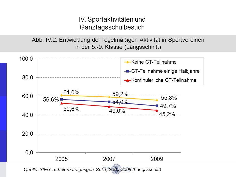 Abb.IV.2: Entwicklung der regelmäßigen Aktivität in Sportvereinen in der 5.-9.