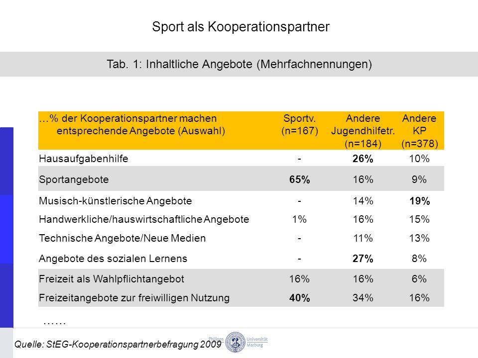 …% der Kooperationspartner machen entsprechende Angebote (Auswahl) Sportv.