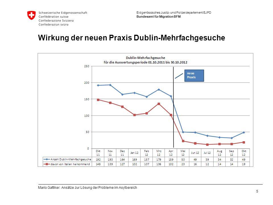 Eidgenössisches Justiz- und Polizeidepartement EJPD Bundesamt für Migration BFM Wirkung der neuen Praxis Dublin-Mehrfachgesuche 5 Mario Gattiker: Ansätze zur Lösung der Probleme im Asylbereich