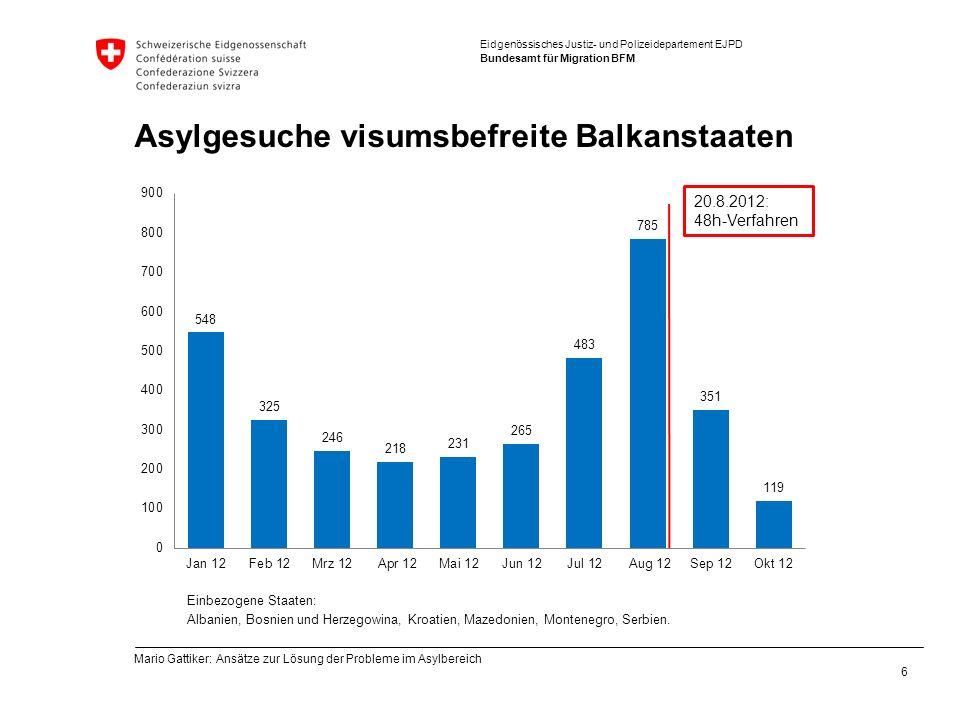 Eidgenössisches Justiz- und Polizeidepartement EJPD Bundesamt für Migration BFM Asylgesuche visumsbefreite Balkanstaaten 20.8.2012: 48h-Verfahren Einbezogene Staaten: Albanien, Bosnien und Herzegowina, Kroatien, Mazedonien, Montenegro, Serbien.