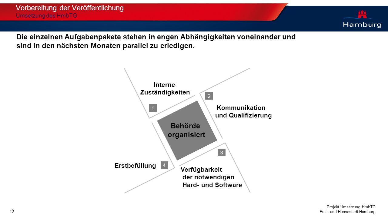 Projekt Umsetzung HmbTG Freie und Hansestadt Hamburg 1 2 3 4 Interne Zuständigkeiten Kommunikation und Qualifizierung Verfügbarkeit der notwendigen Ha
