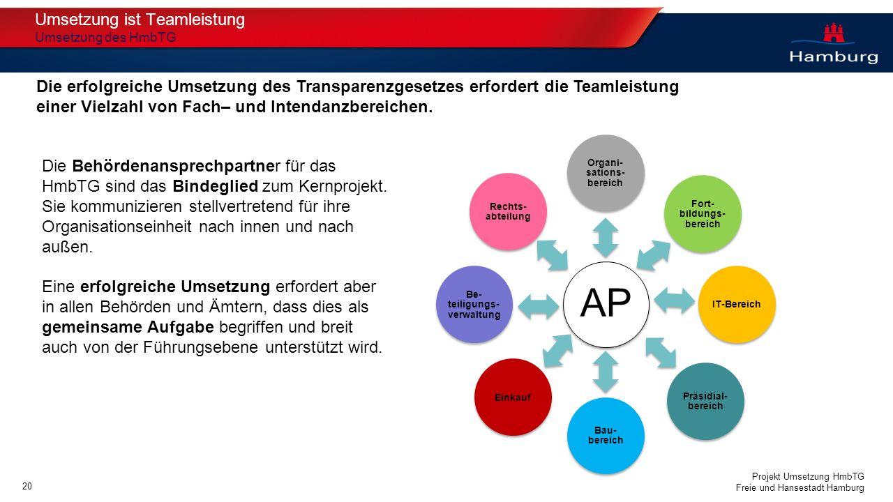 Projekt Umsetzung HmbTG Freie und Hansestadt Hamburg AP Organi- sations- bereich Fort- bildungs- bereich IT-Bereich Präsidial- bereich Bau- bereich Ei