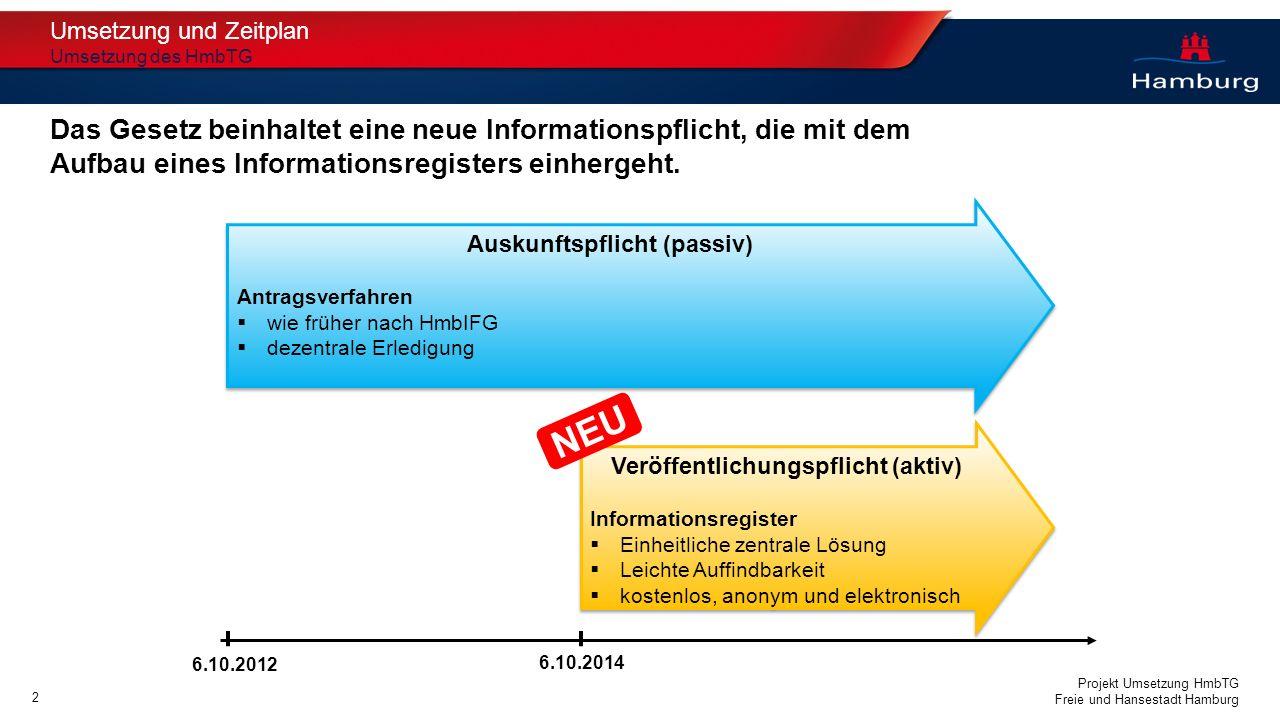 Projekt Umsetzung HmbTG Freie und Hansestadt Hamburg Veröffentlichungspflicht (aktiv) Informationsregister Einheitliche zentrale Lösung Leichte Auffin