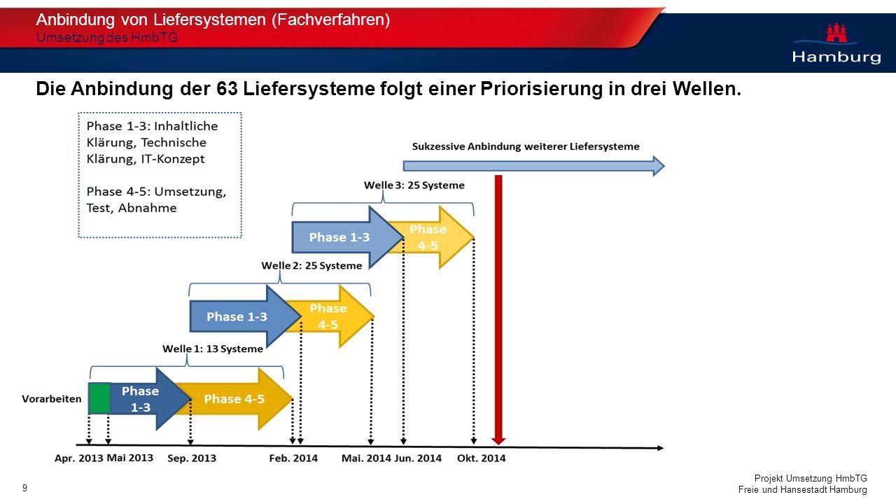 Projekt Umsetzung HmbTG Freie und Hansestadt Hamburg Anbindung von Liefersystemen (Fachverfahren) Umsetzung des HmbTG Die Anbindung der 63 Liefersyste