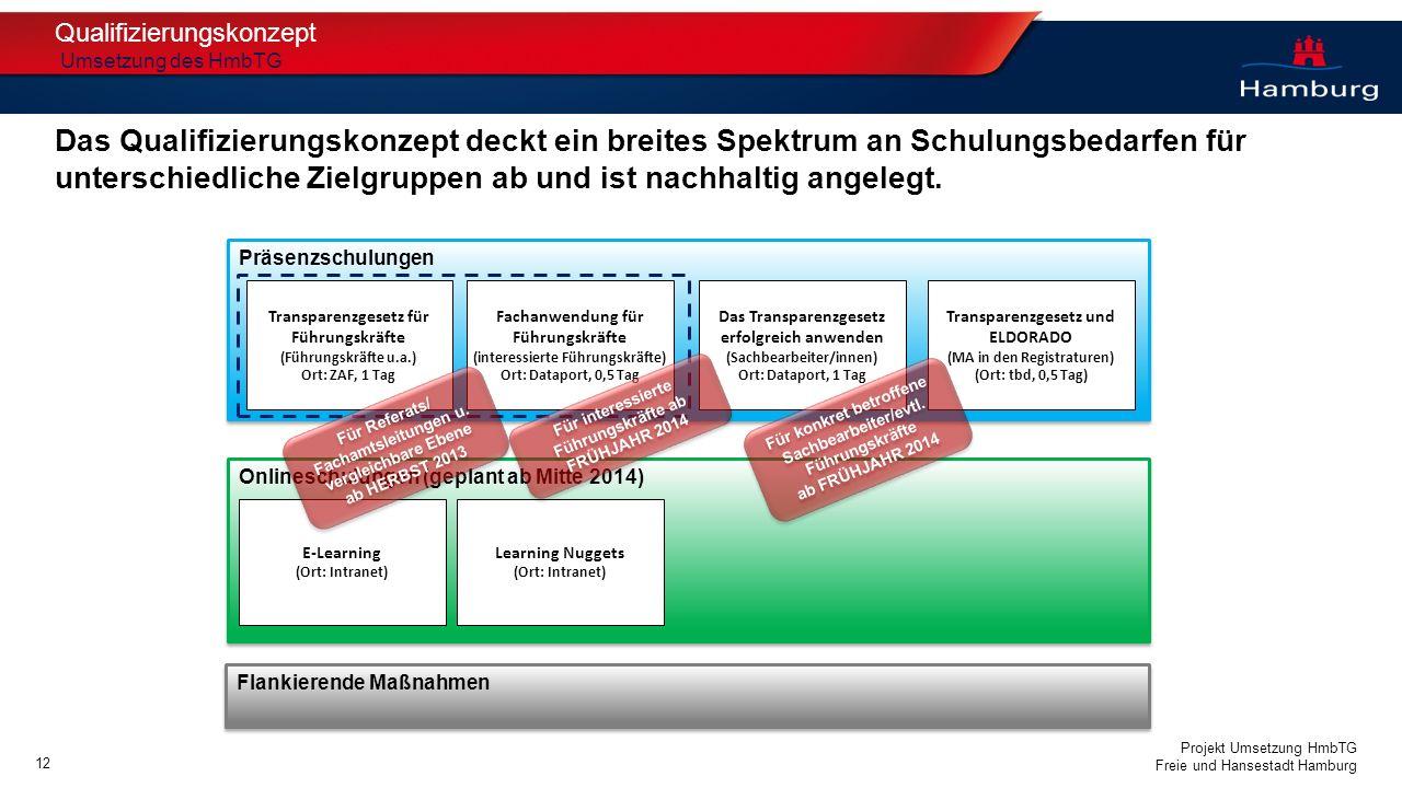 Projekt Umsetzung HmbTG Freie und Hansestadt Hamburg Qualifizierungskonzept Umsetzung des HmbTG Das Qualifizierungskonzept deckt ein breites Spektrum