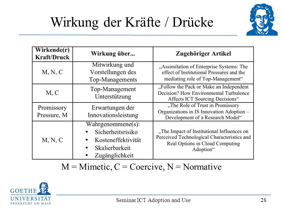 Seminar ICT Adoption and Use 28 Wirkung der Kräfte / Drücke M = Mimetic, C = Coercive, N = Normative