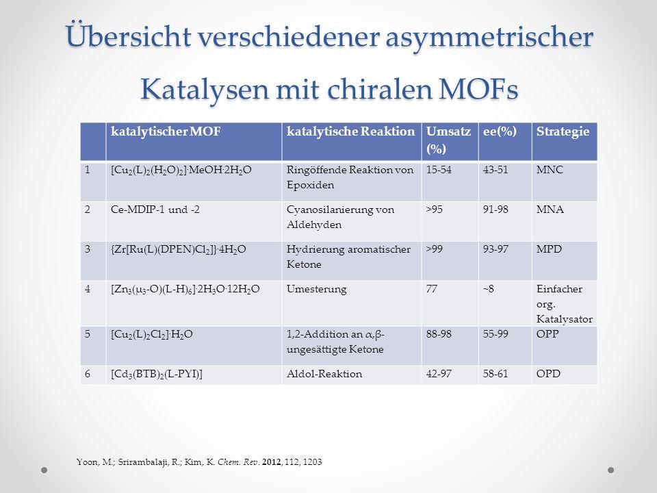 Übersicht verschiedener asymmetrischer Katalysen mit chiralen MOFs katalytischer MOFkatalytische Reaktion Umsatz (%) ee(%)Strategie 1 [Cu 2 (L) 2 (H 2