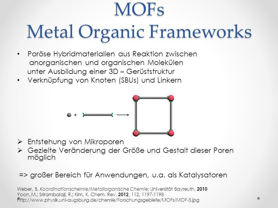 MOFs Metal Organic Frameworks Poröse Hybridmaterialien aus Reaktion zwischen anorganischen und organischen Molekülen unter Ausbildung einer 3D – Gerüs