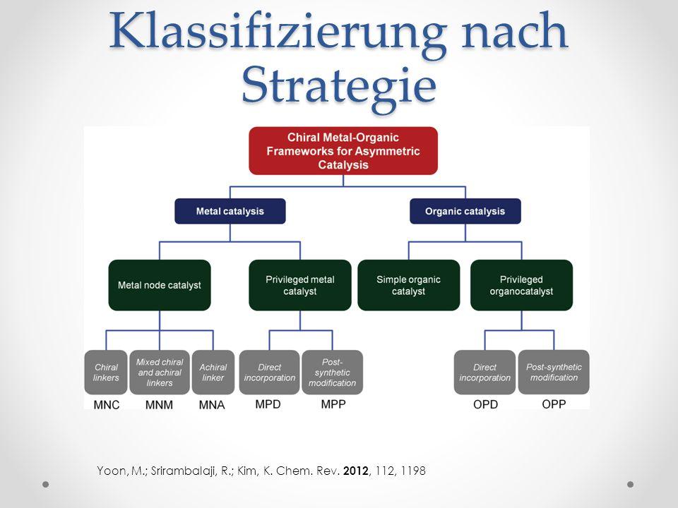 Klassifizierung nach Strategie Yoon, M.; Srirambalaji, R.; Kim, K. Chem. Rev. 2012, 112, 1198