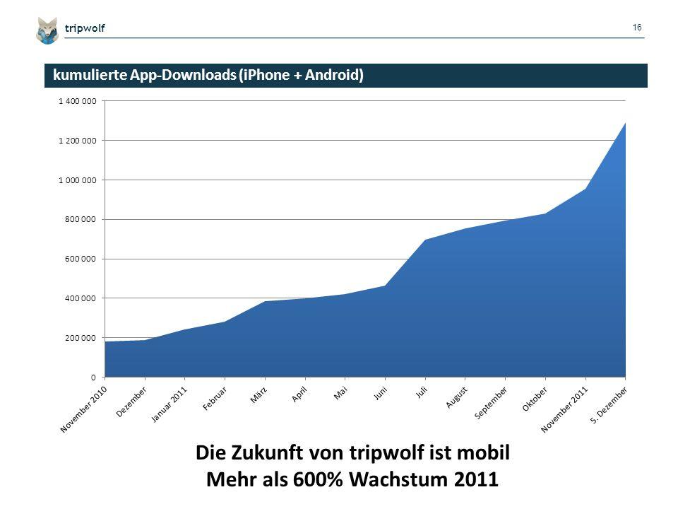 17 tripwolf Advent-Marketing-Kampagne Top-Platzierungen in Deutschland, Frankreich, Italien, Österreich, Schweiz, Niederlande, Belgien