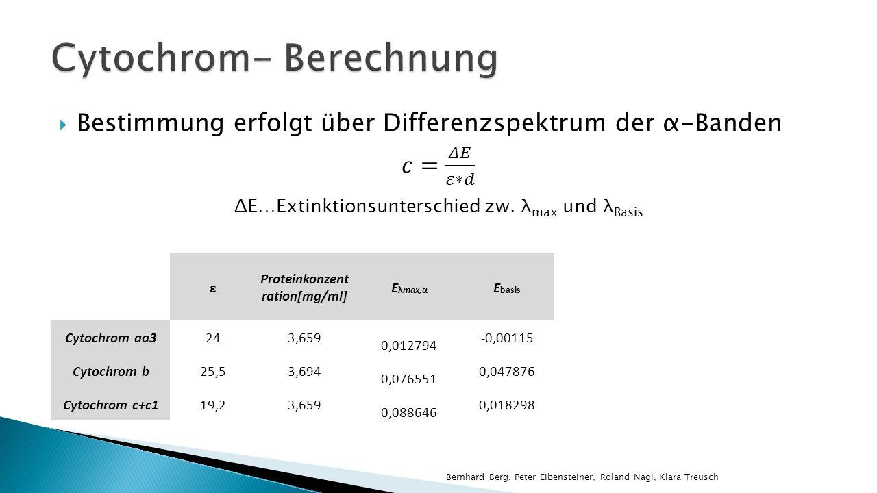 ε Proteinkonzent ration[mg/ml] E λmax,α E basis ΔEΔE c (Messlsg.) [mmol/l] c (Mit.-Susp.) [nmol/mg] Cytochrom aa3243,659 0,012794 -0,001150,01395,810E-040,1588 Cytochrom b25,53,694 0,076551 0,0478760,02871,125E-030,3044 Cytochrom c+c119,23,659 0,088646 0,0182980,07033,664E-031,0015