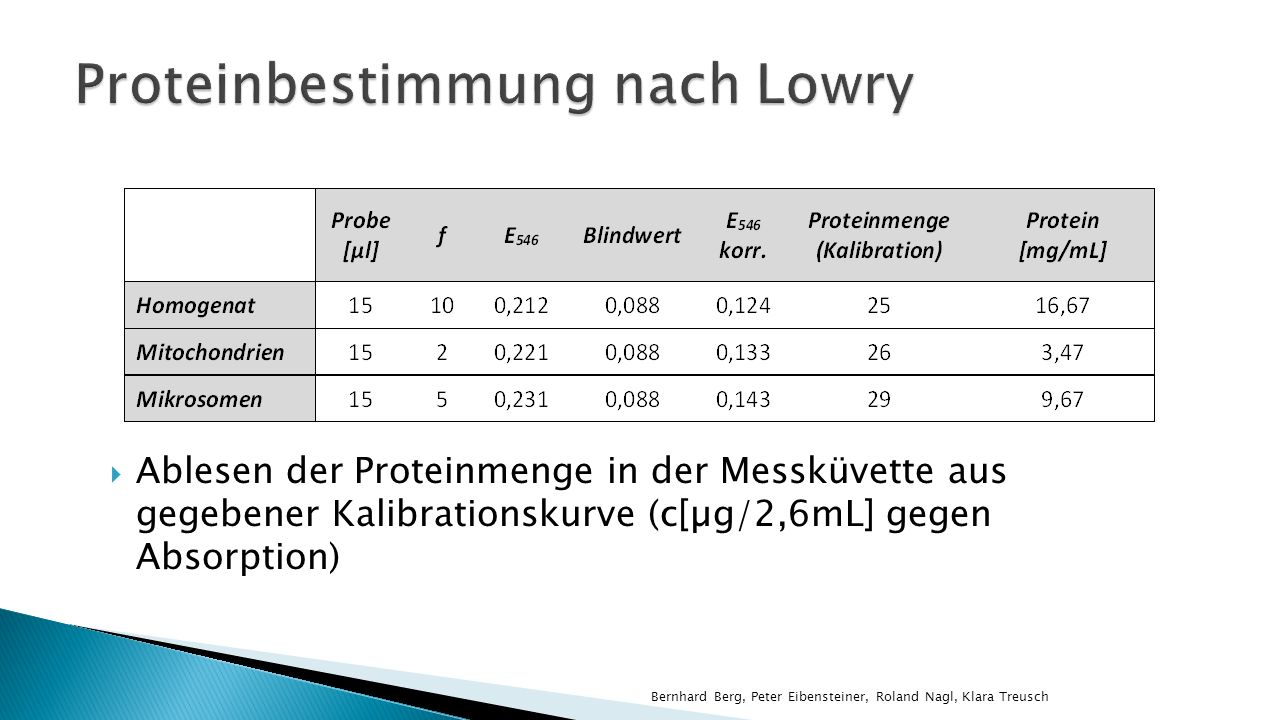 Ablesen der Proteinmenge in der Messküvette aus gegebener Kalibrationskurve (c[µg/2,6mL] gegen Absorption) Bernhard Berg, Peter Eibensteiner, Roland Nagl, Klara Treusch