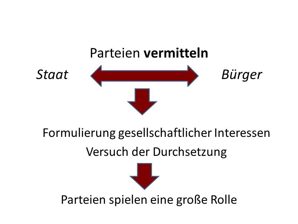 Parteien vermitteln Staat Bürger Formulierung gesellschaftlicher Interessen Versuch der Durchsetzung Parteien spielen eine große Rolle