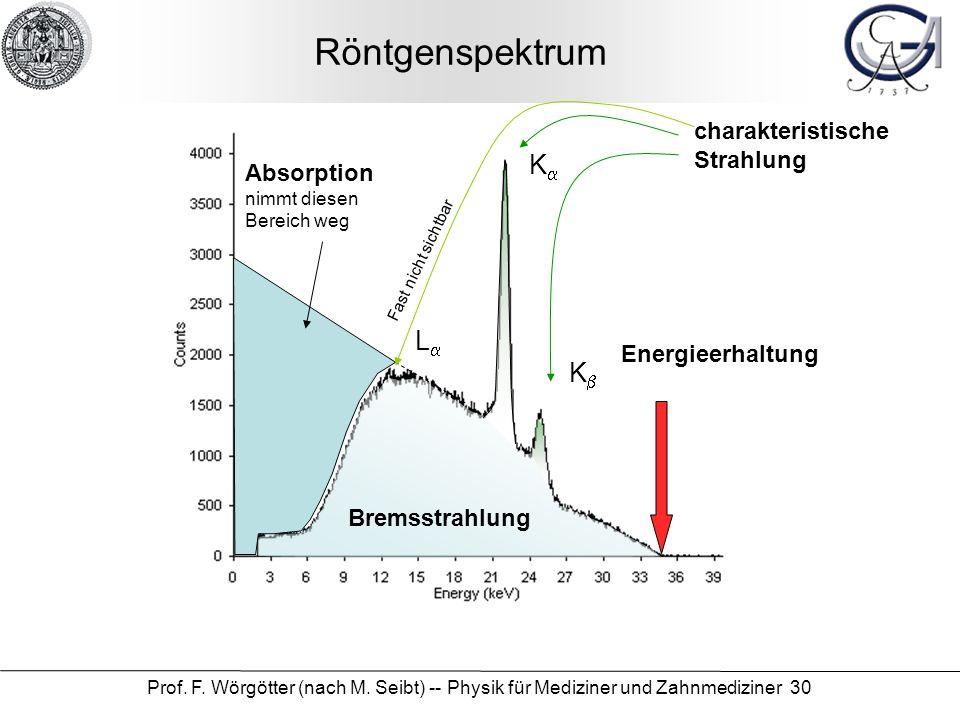 Prof. F. Wörgötter (nach M. Seibt) -- Physik für Mediziner und Zahnmediziner 30 Röntgenspektrum Absorption nimmt diesen Bereich weg Bremsstrahlung Ene
