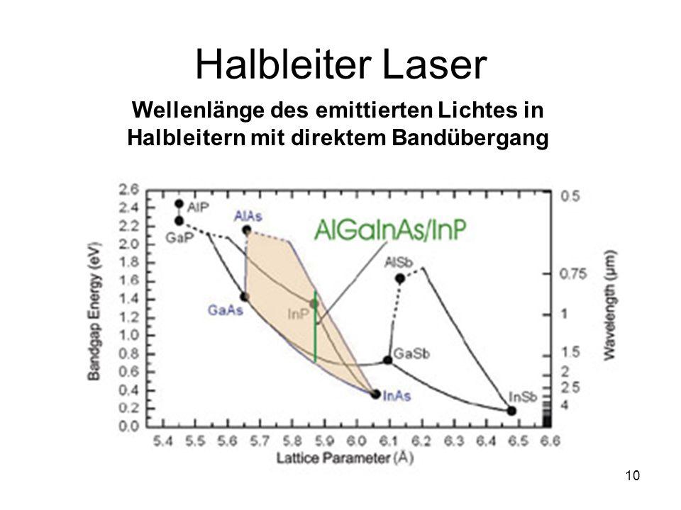 10 Halbleiter Laser Wellenlänge des emittierten Lichtes in Halbleitern mit direktem Bandübergang
