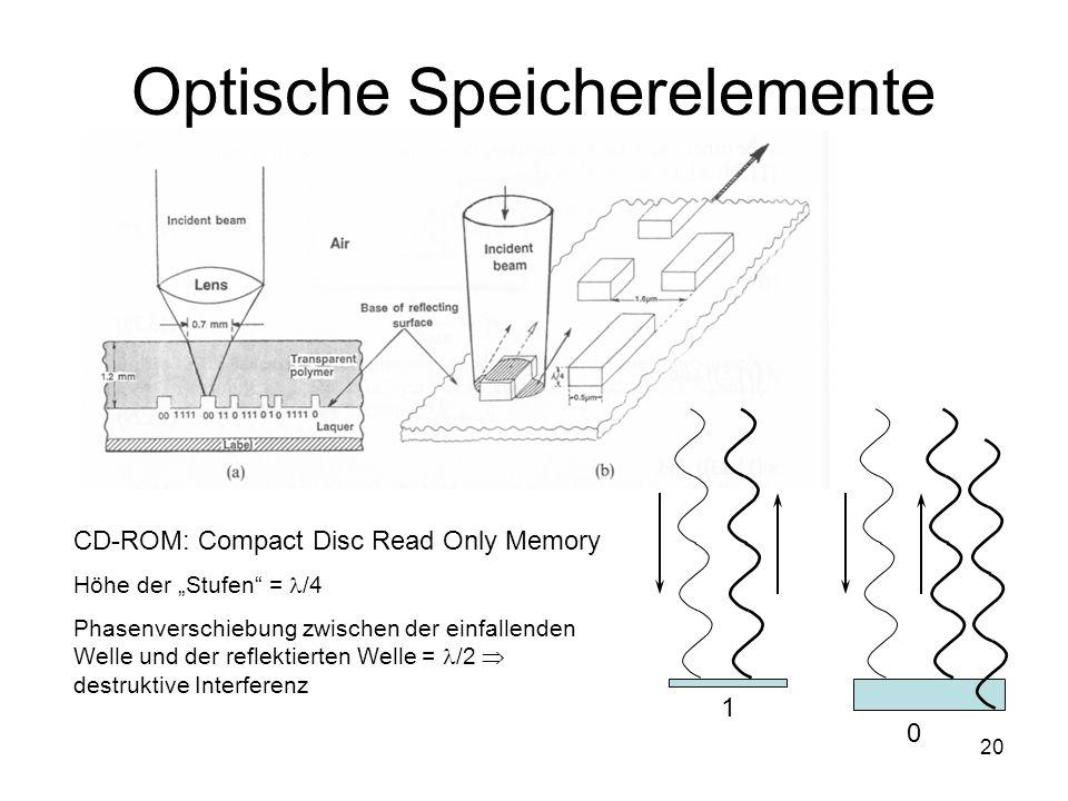 20 Optische Speicherelemente CD-ROM: Compact Disc Read Only Memory Höhe der Stufen = /4 Phasenverschiebung zwischen der einfallenden Welle und der ref