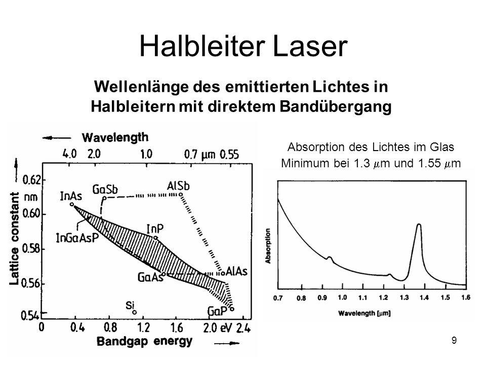 9 Halbleiter Laser Wellenlänge des emittierten Lichtes in Halbleitern mit direktem Bandübergang Absorption des Lichtes im Glas Minimum bei 1.3 m und 1