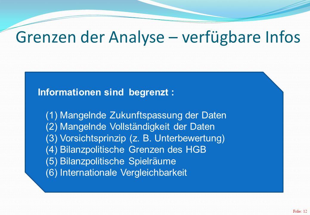 Folie: 12 Grenzen der Analyse – verfügbare Infos Informationen sind begrenzt : (1) Mangelnde Zukunftspassung der Daten (2) Mangelnde Vollständigkeit der Daten (3) Vorsichtsprinzip (z.