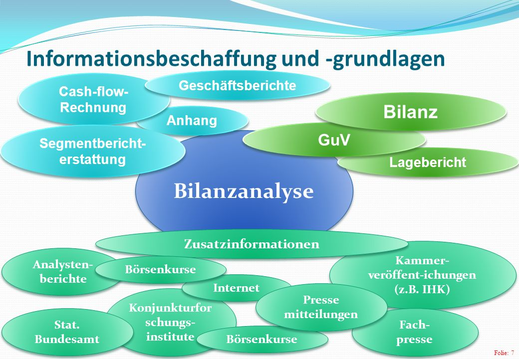 Folie: 7 Konjunkturfor schungs- institute Bilanzanalyse Anhang Lagebericht Analysten- berichte GuV Cash-flow- Rechnung Segmentbericht- erstattung Kammer- veröffent-ichungen (z.B.