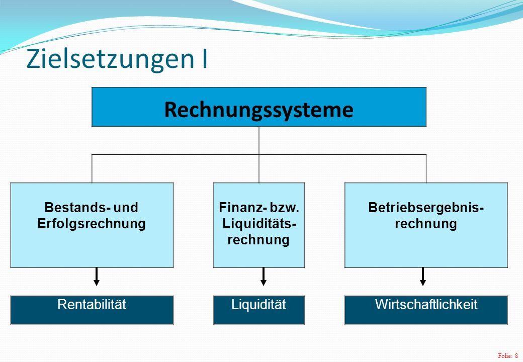 Folie: 8 Zielsetzungen I Rechnungssysteme Bestands- und Erfolgsrechnung Finanz- bzw.