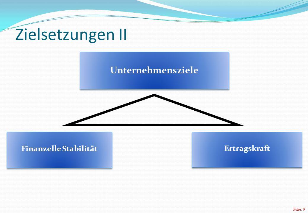 Folie: 9 Zielsetzungen II Finanzelle Stabilität Ertragskraft Unternehmensziele