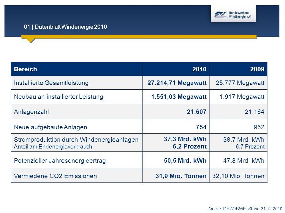 01 | Datenblatt Windenergie 2010 Bereich20102009 Installierte Gesamtleistung27.214,71 Megawatt25.777 Megawatt Neubau an installierter Leistung1.551,03