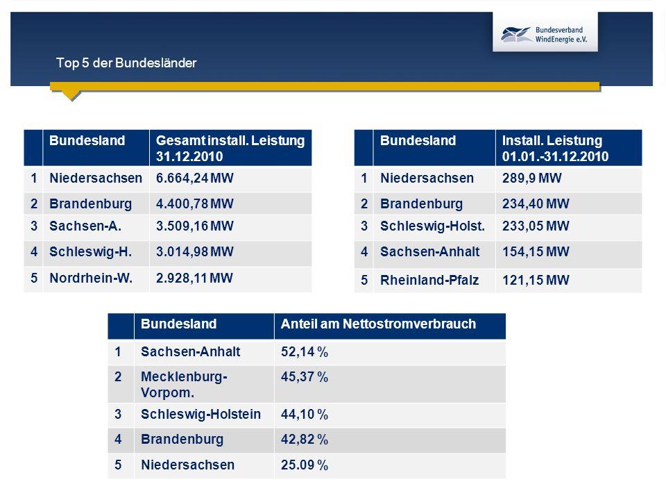 Top 5 der Bundesländer BundeslandGesamt install. Leistung 31.12.2010 1Niedersachsen6.664,24 MW 2Brandenburg4.400,78 MW 3Sachsen-A.3.509,16 MW 4Schlesw